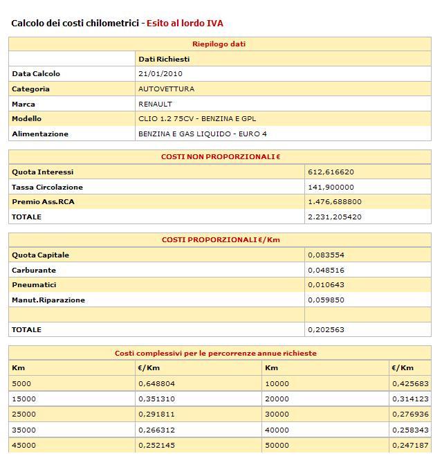 costo al km nuova clio 1.2 GPL