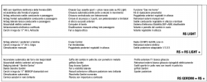 Equipaggiamento Clio RS