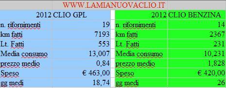 confronto costi GPL-Benzina CLIO
