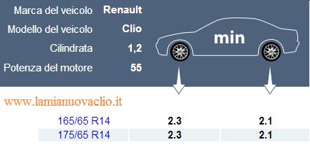 la pressione degli pneumatici della Renault Clio