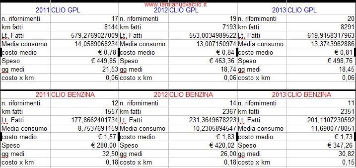 consumi gpl benzina 2011-2012-2013