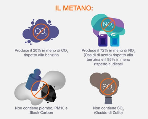 il metano è ecologico